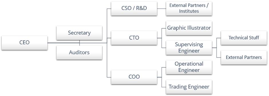 Οργανόγραμμα Energy Trading